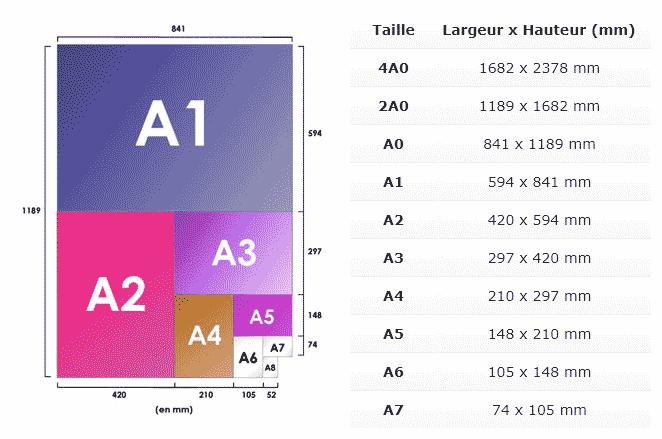 Format papier A0 - A8